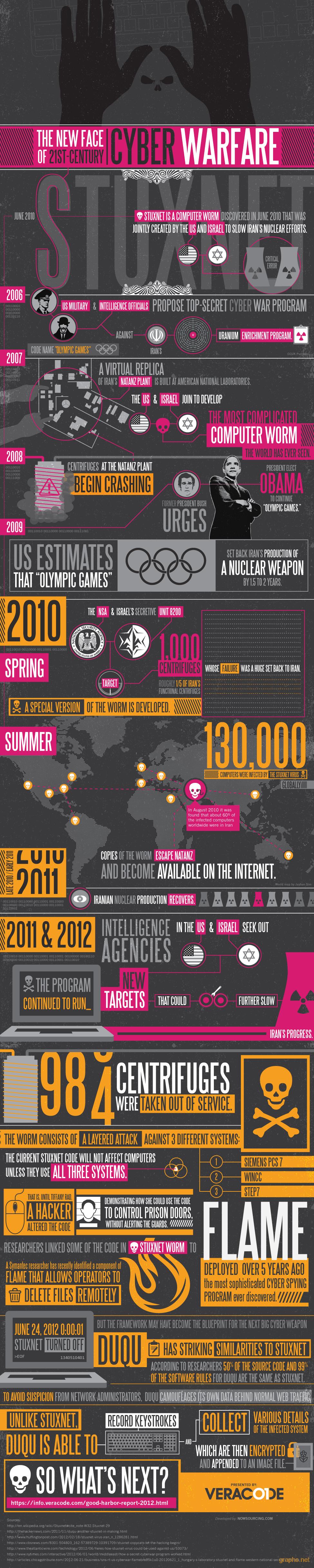 21st Century Cyber Warfare
