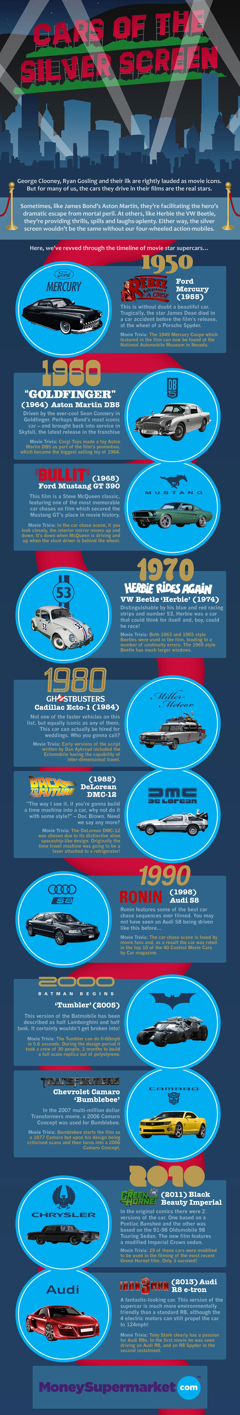 A Brief Time-Line of Super Cars Used in Movies
