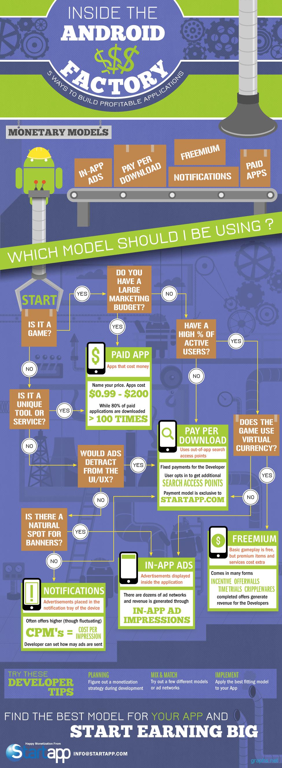 5 Ways to Build Profitable Apps