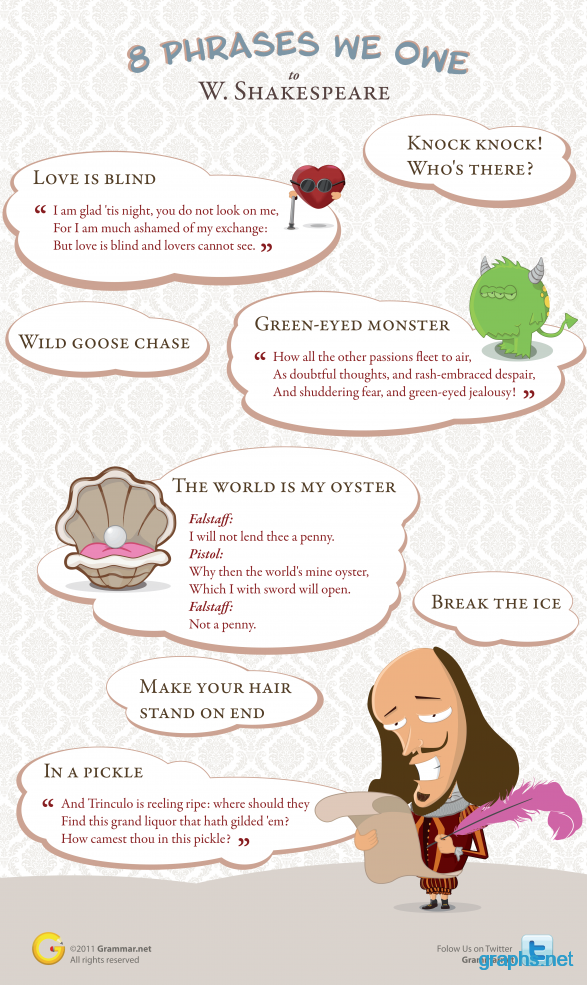 8 Quotes of William Shakespeare