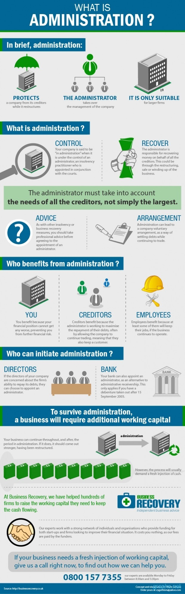Administration of a Business