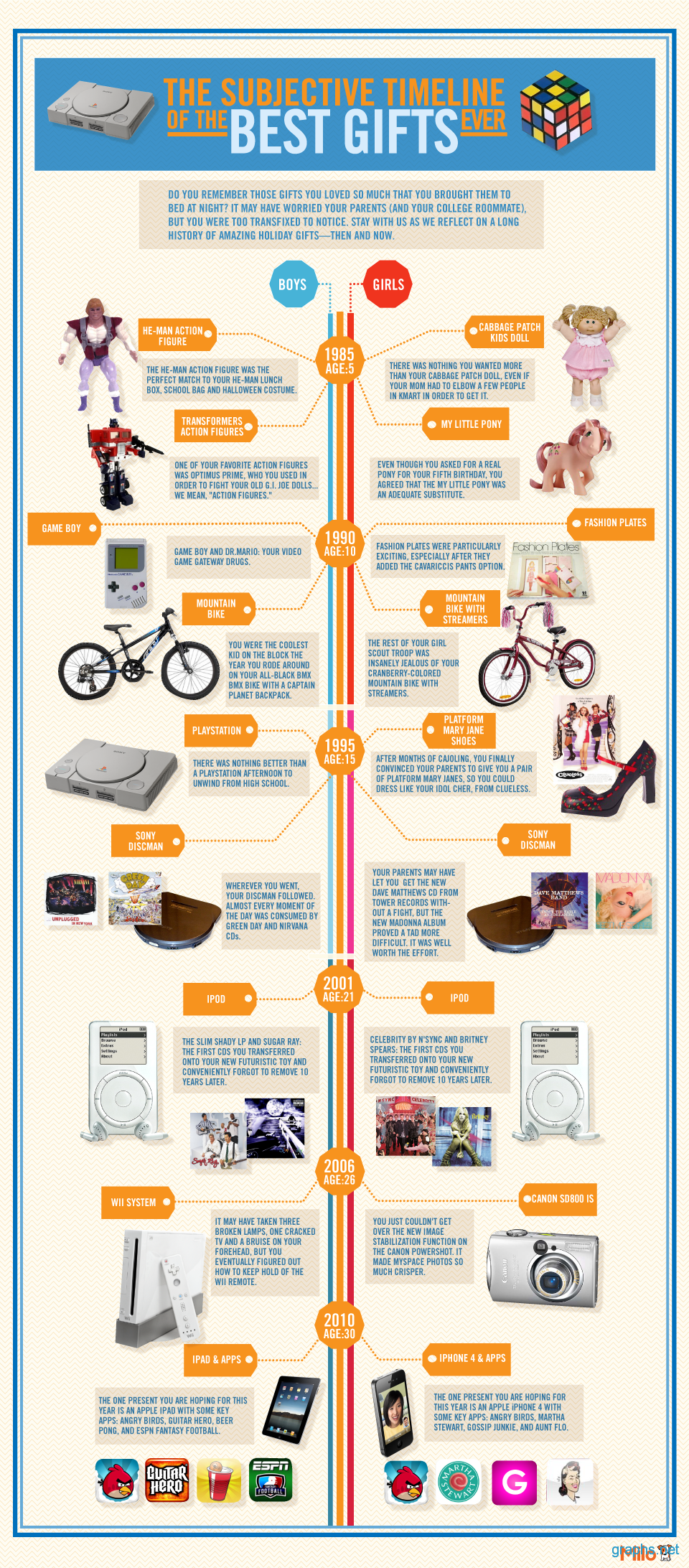 Amazing Holiday Gifts Timeline