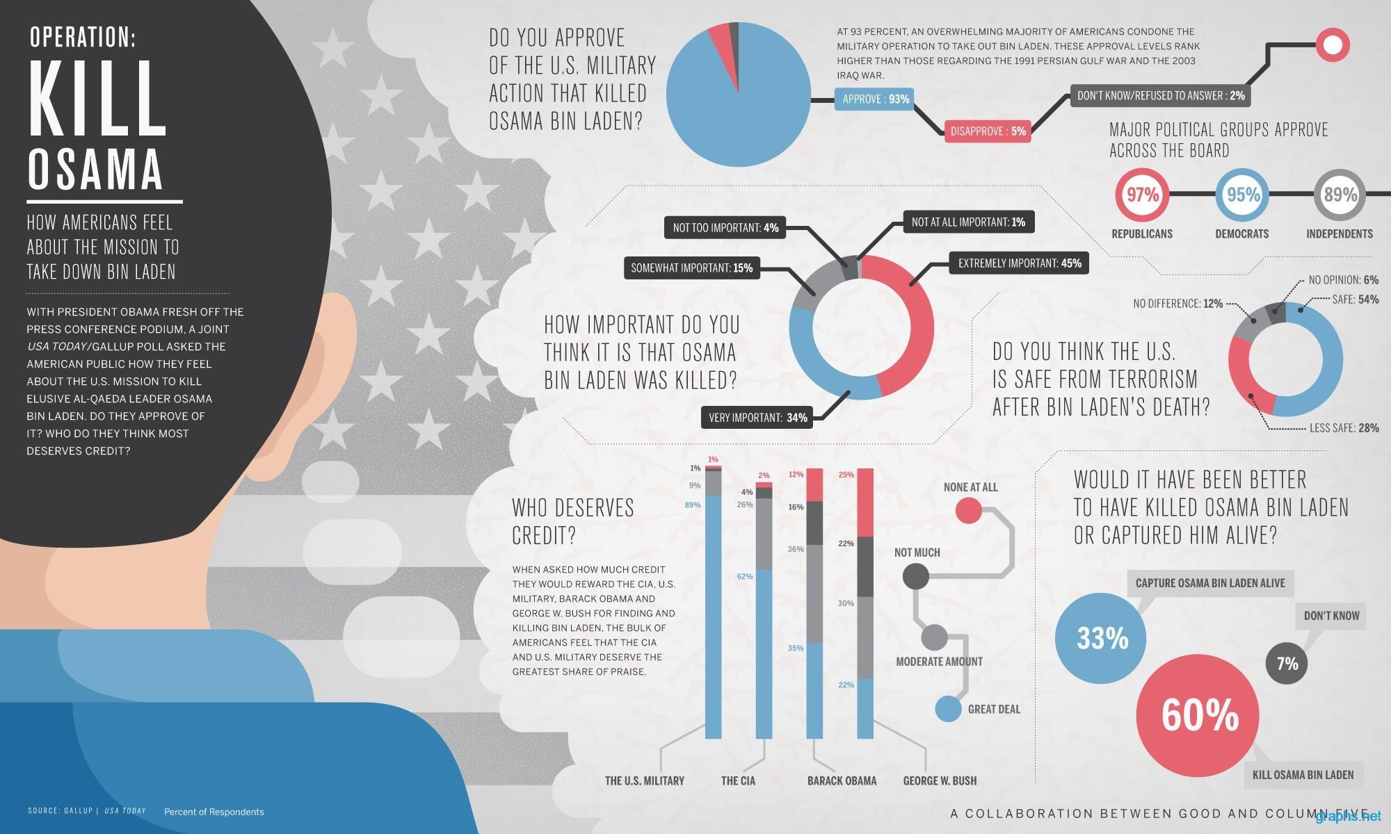 Americans Feeling Towards Bin Laden Mission