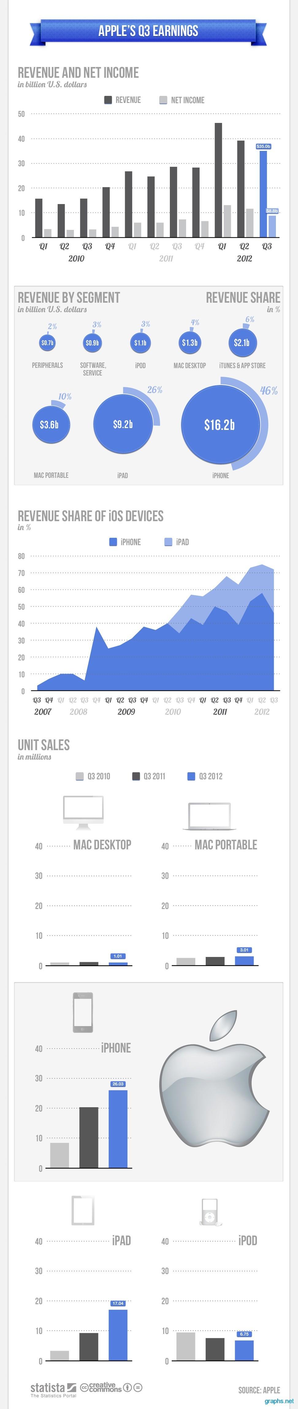 Apple Q3 Earnings Report