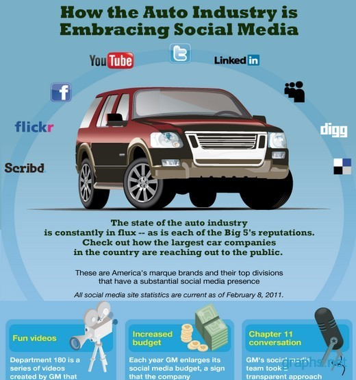 Automotive Industry Social Media