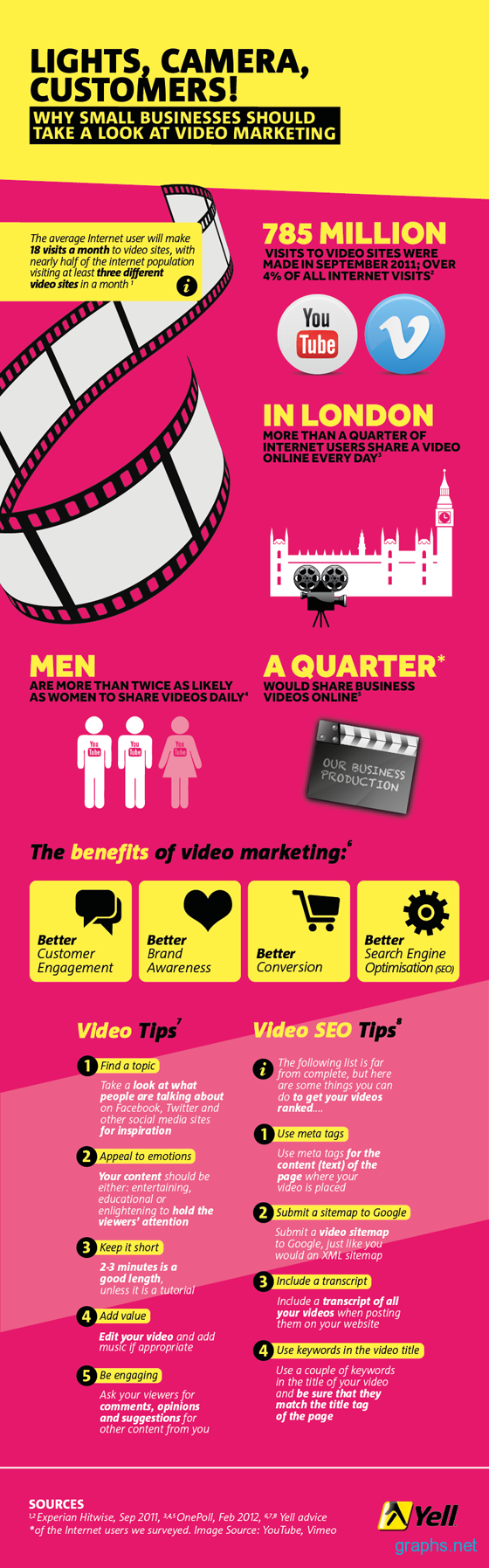 Benefits and Tips of Video Marketing