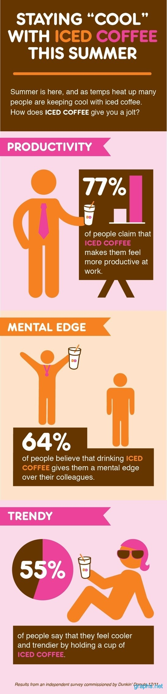 Benefits of Drinking ICED Coffee