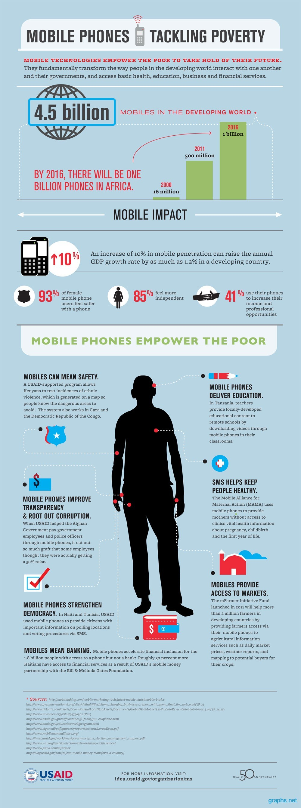 Benefits of Mobile Phone Use