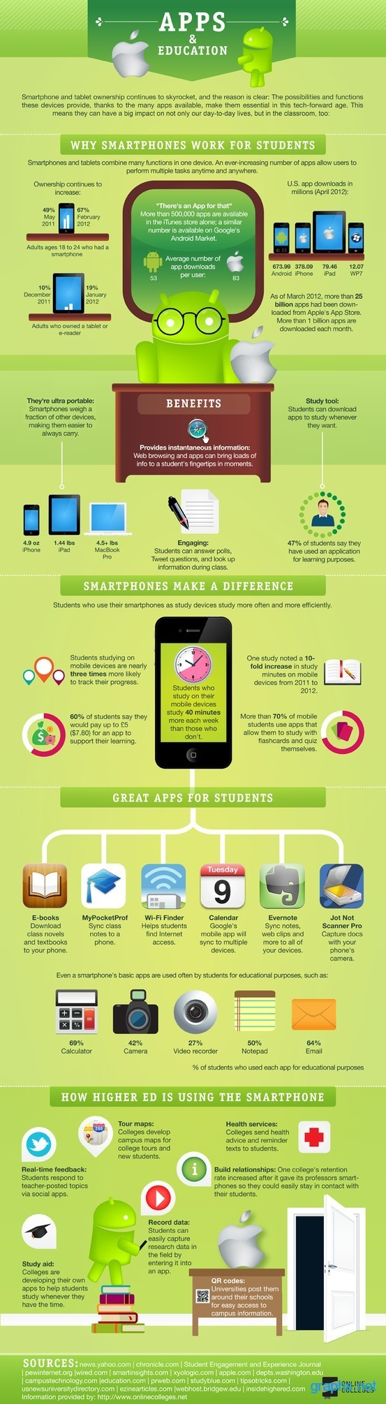 Benefits of Smartphone Apps for Students