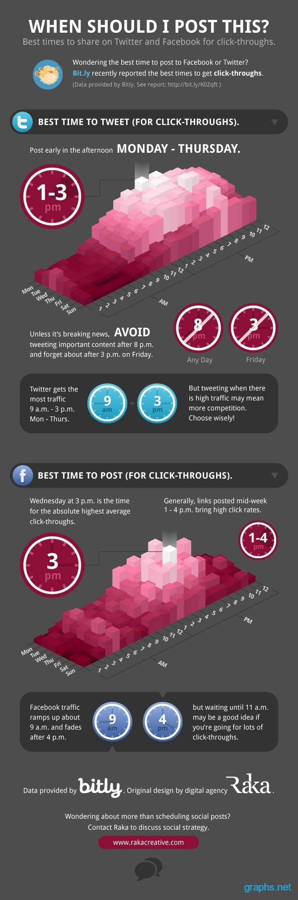 Best Time to Share on Facebook and Twitter