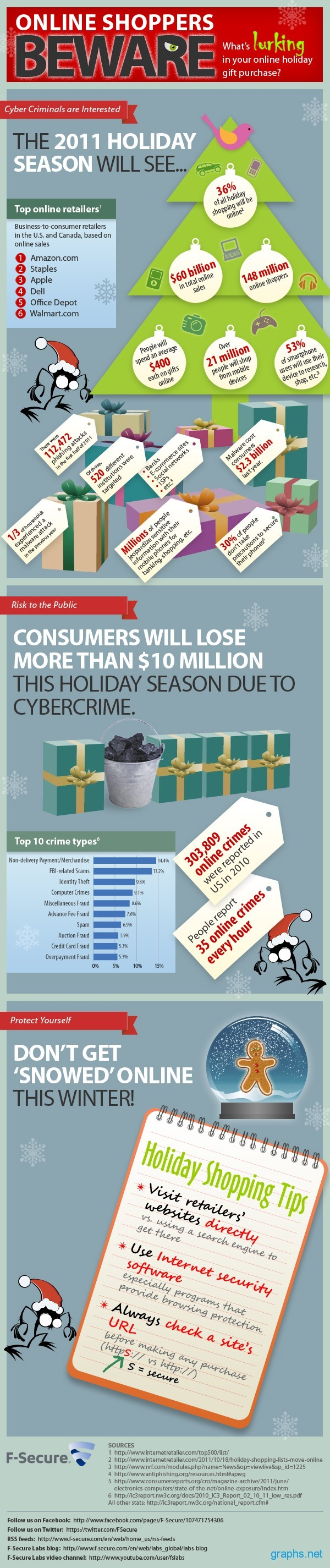 Beware When Shopping Online
