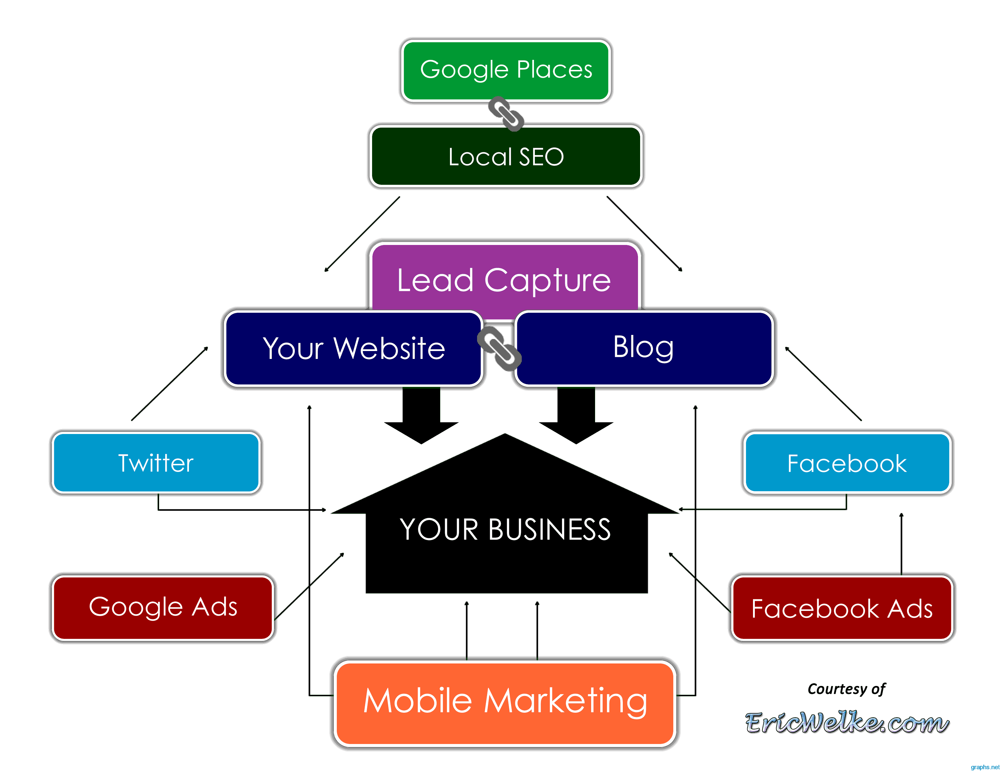 Business Marketing Methods