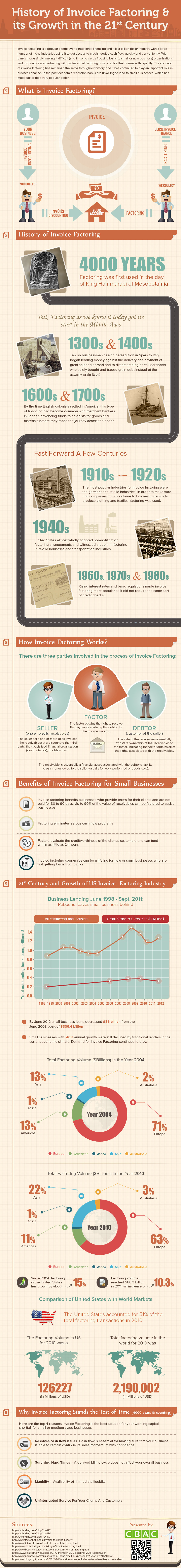 Evolution of Invoice Factoring Infographic