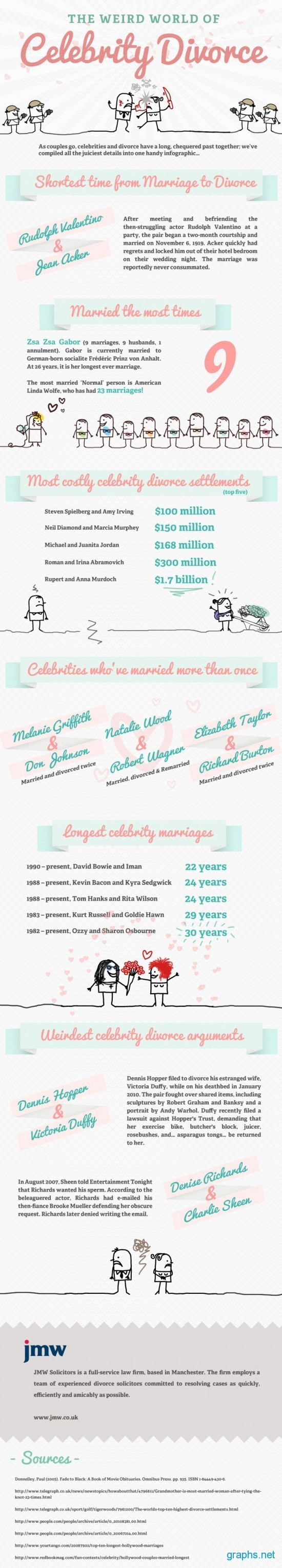 Celebrity Marriage and Divorce Facts