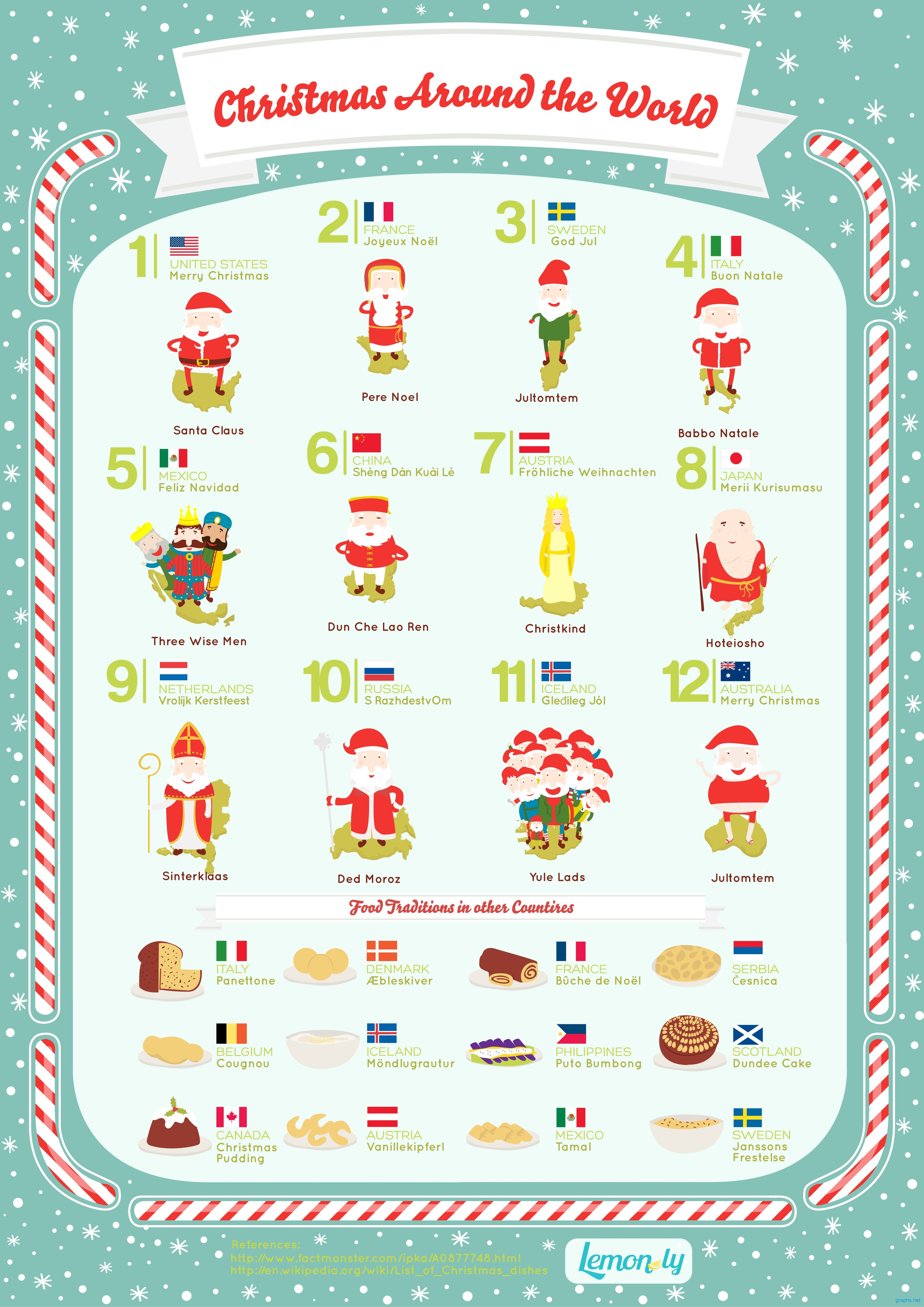 Christmas in Different Parts of the World
