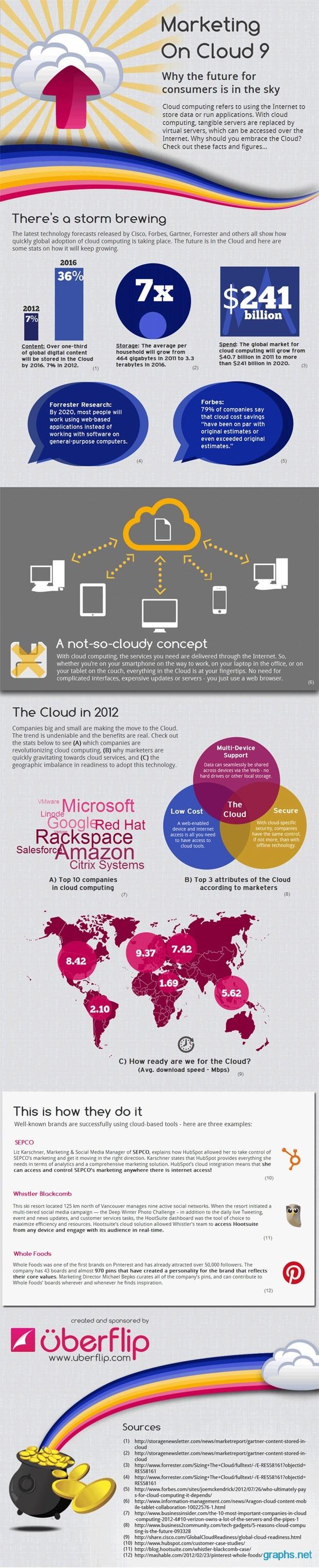 Cloud Computing Marketing
