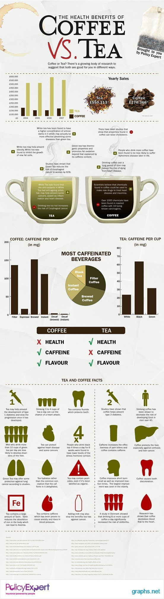Compare Health Benefits of Tea and Coffee