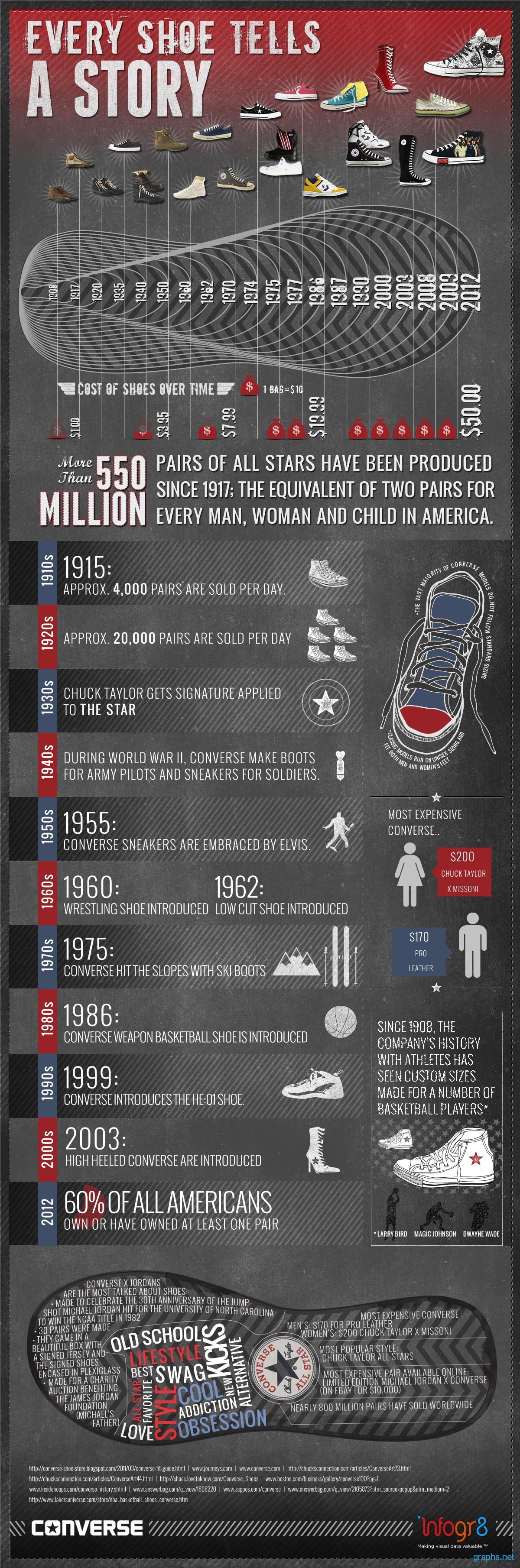 Converse Shoes History