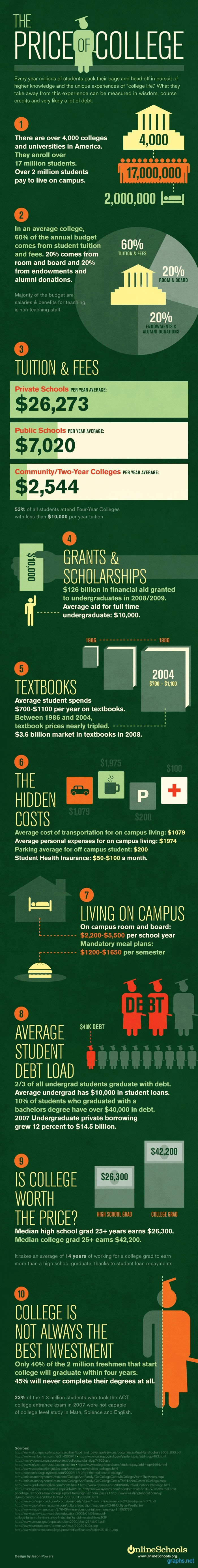 Cost of College Education