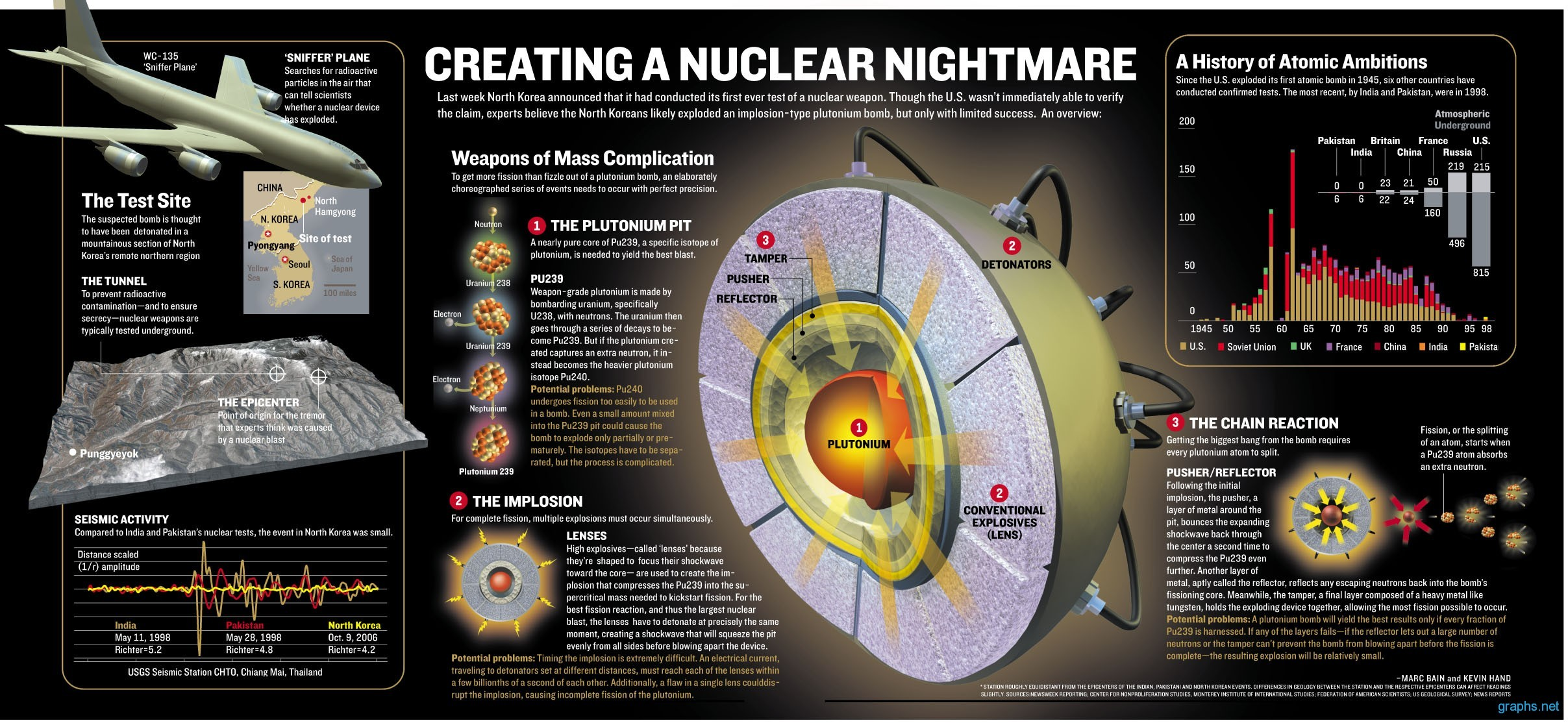 Creating a Nuclear Nightmare
