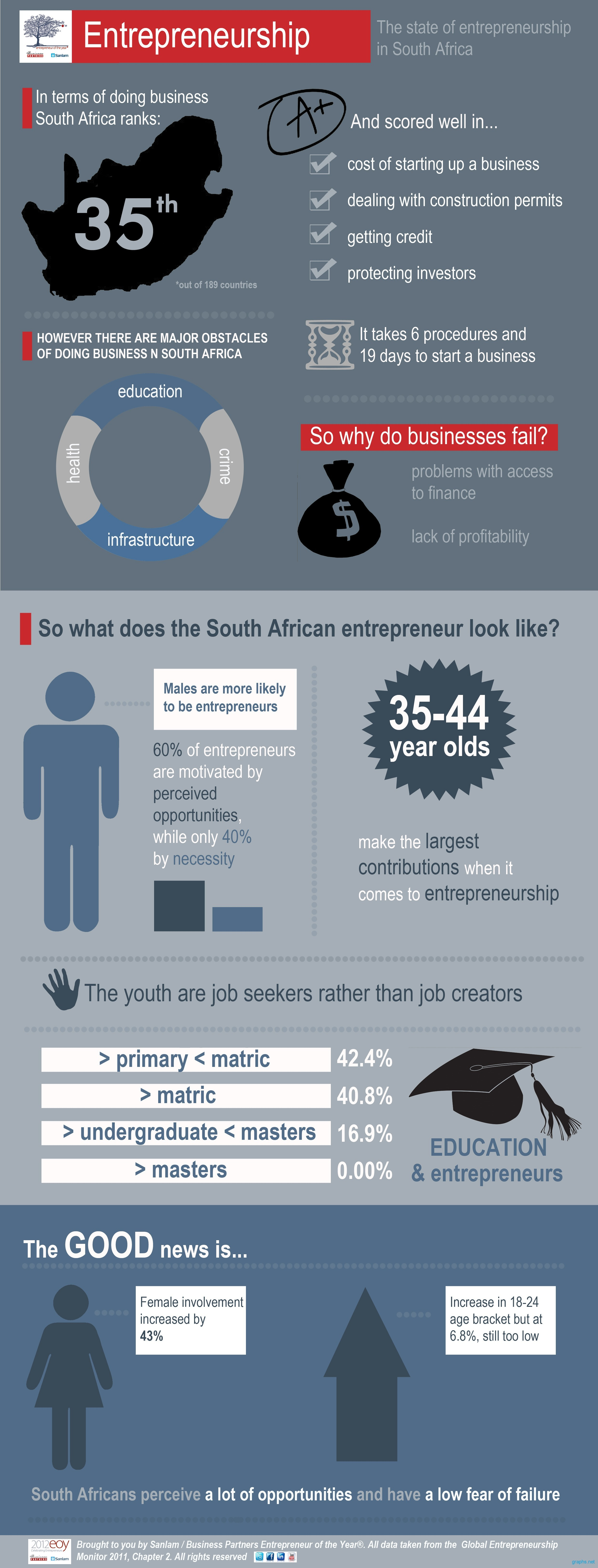 Current State of Entrepreneurship in South Africa