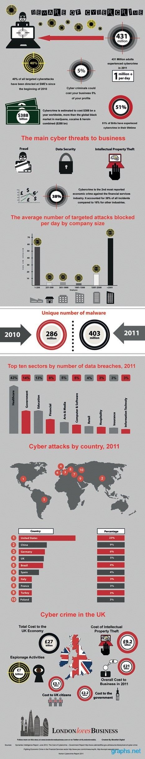 Cyber Attacks Statistics 2011