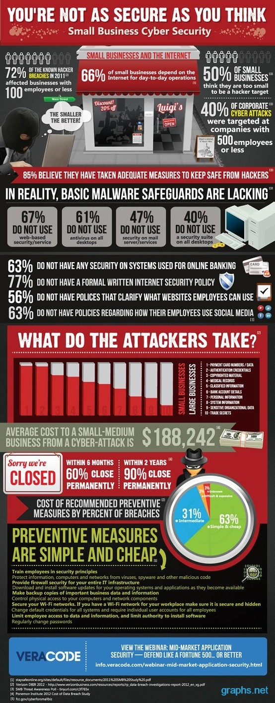 Cybersecurity In Small Business Facts Infographics