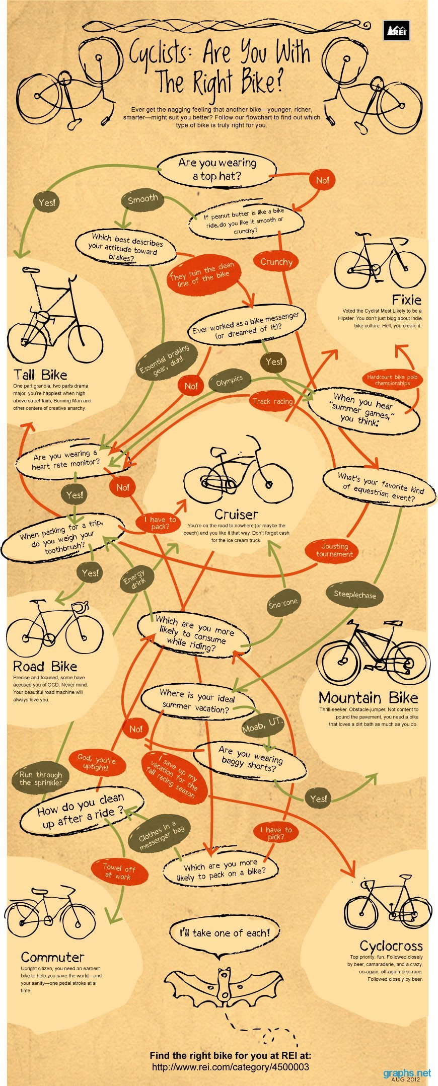 Cyclists Facts