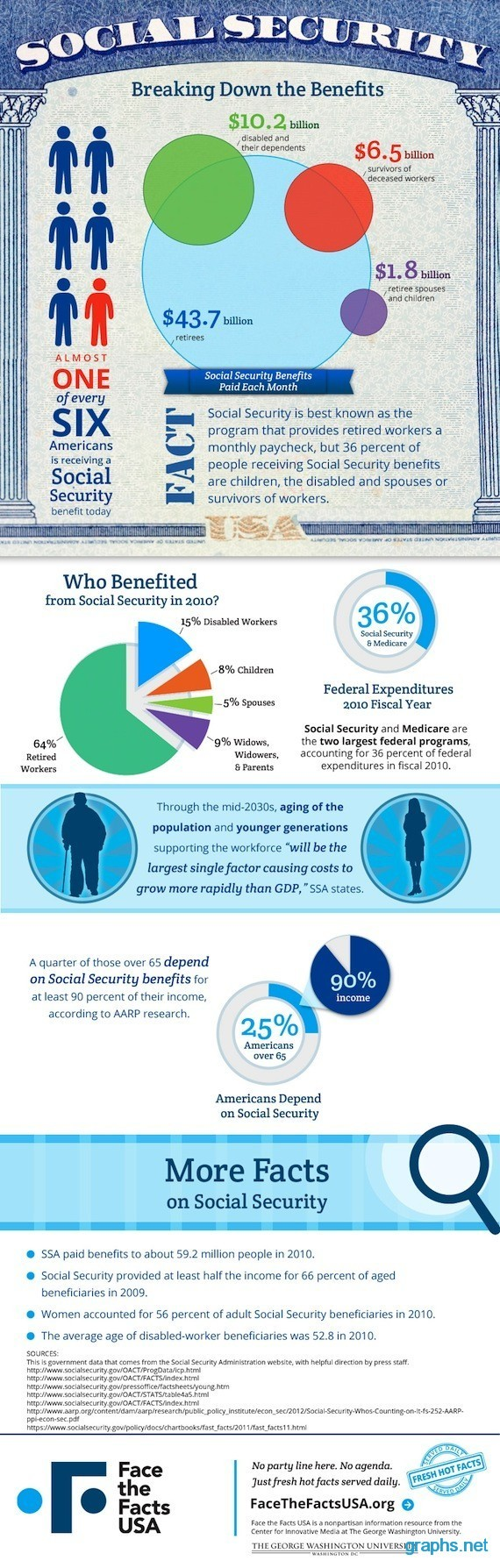 Demographics of Social Security Recipients