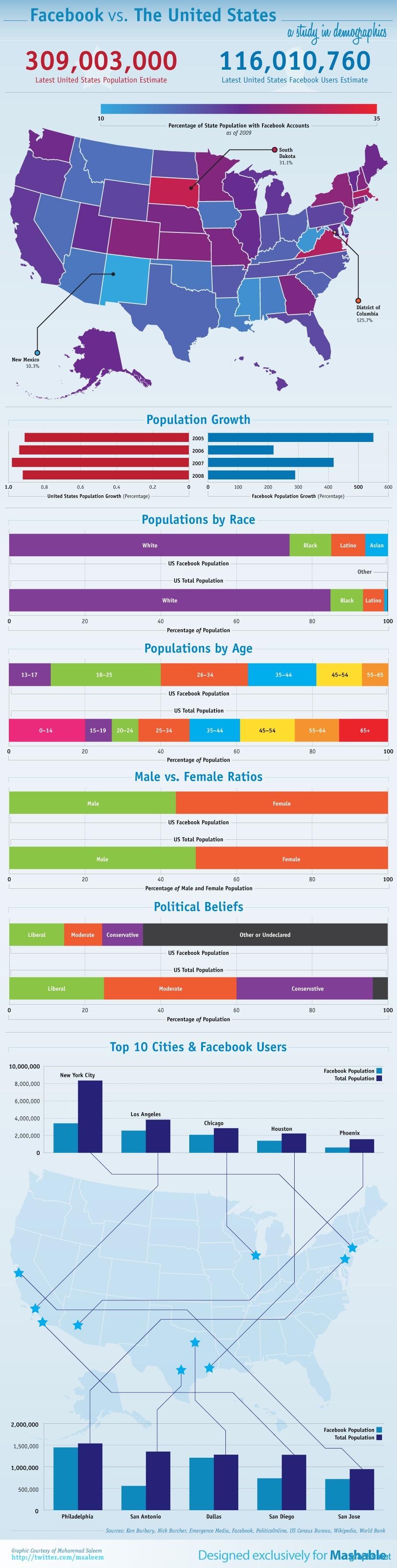 Demographics of U.S Facebook Users