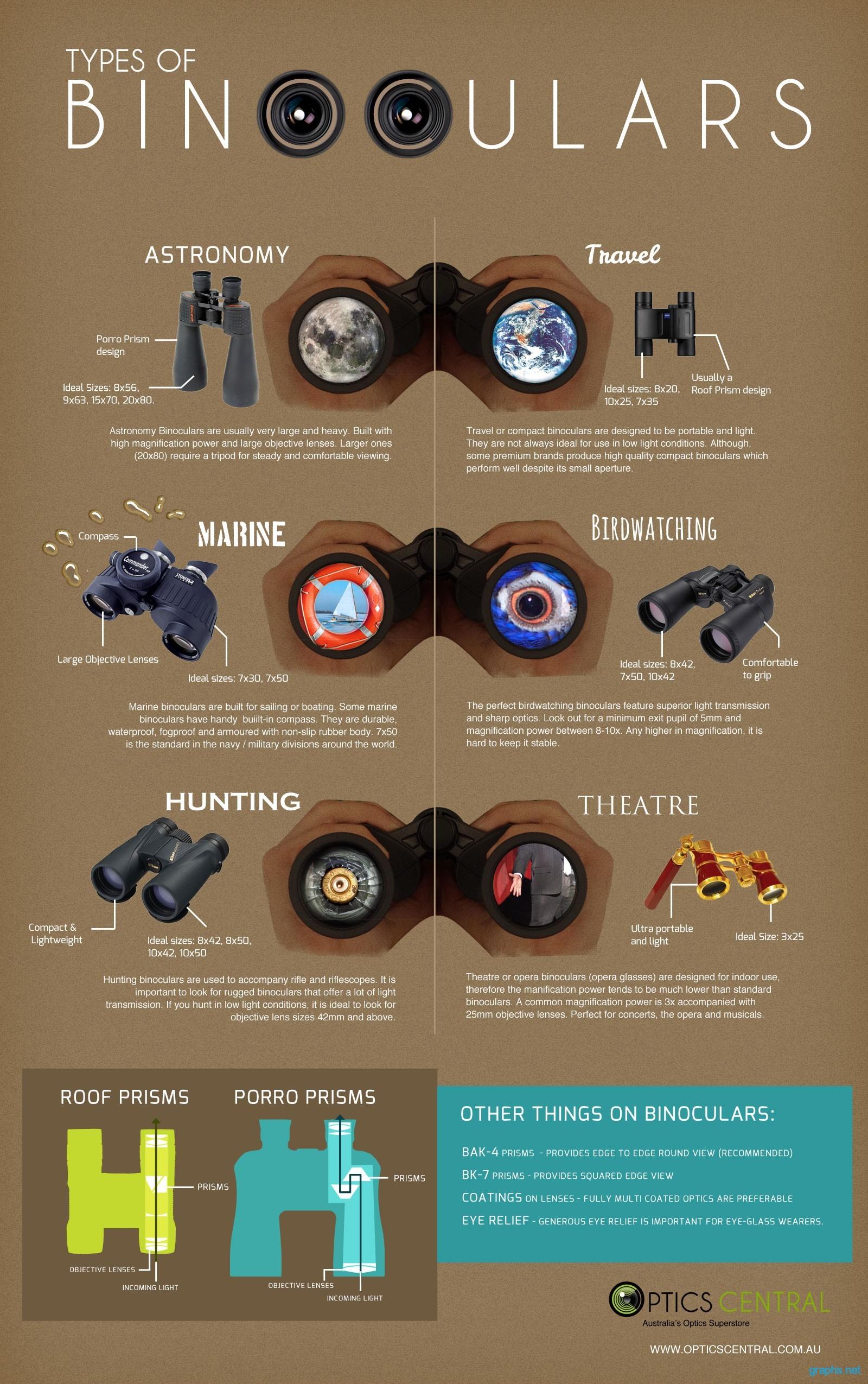 Different Binocular Types