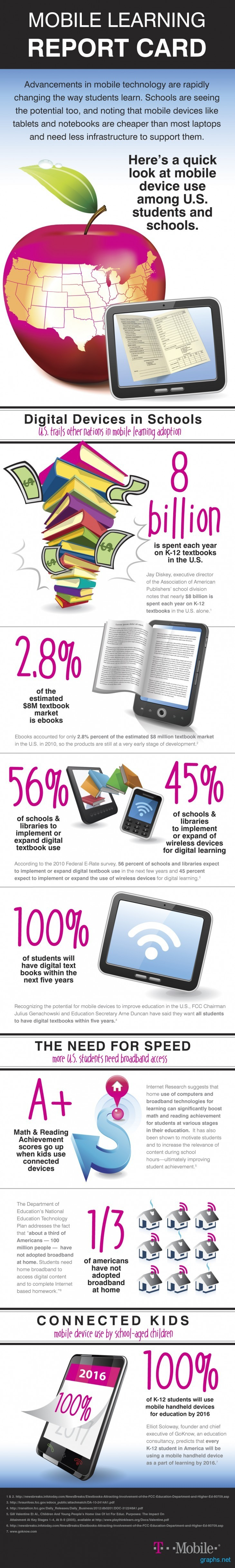 Digital Devices in Schools