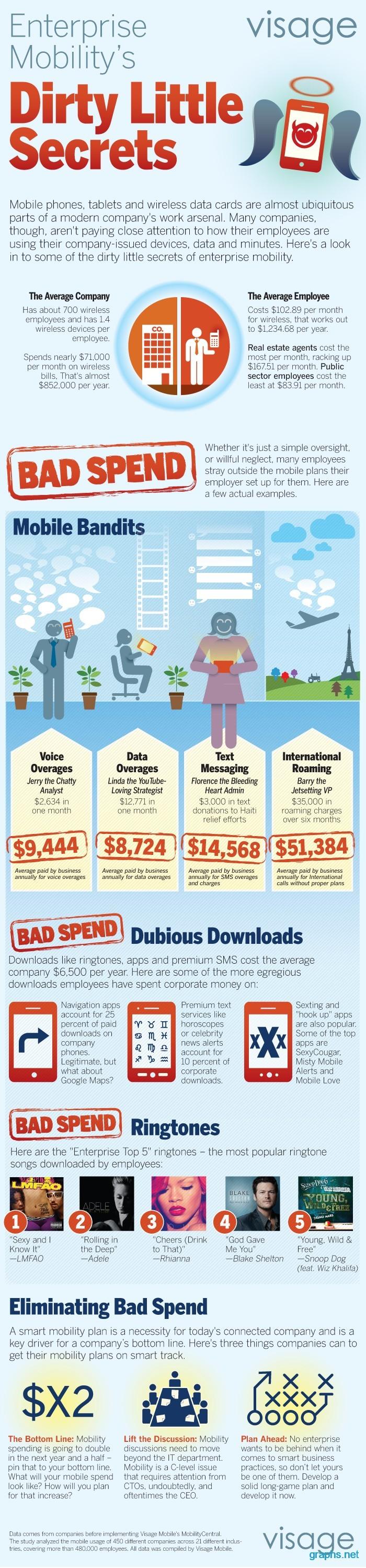 Dirty Little Secrets of Successful Companies