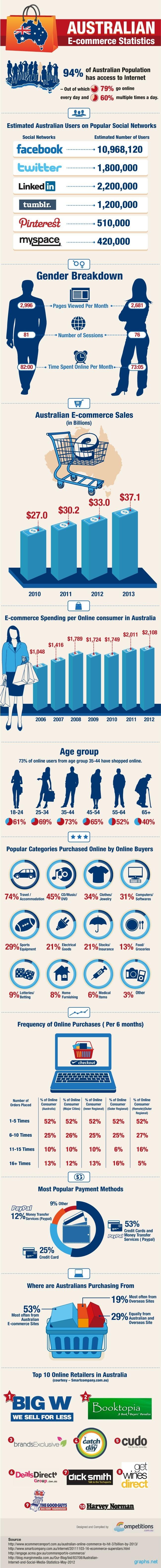 E-commerce Statistics Australia