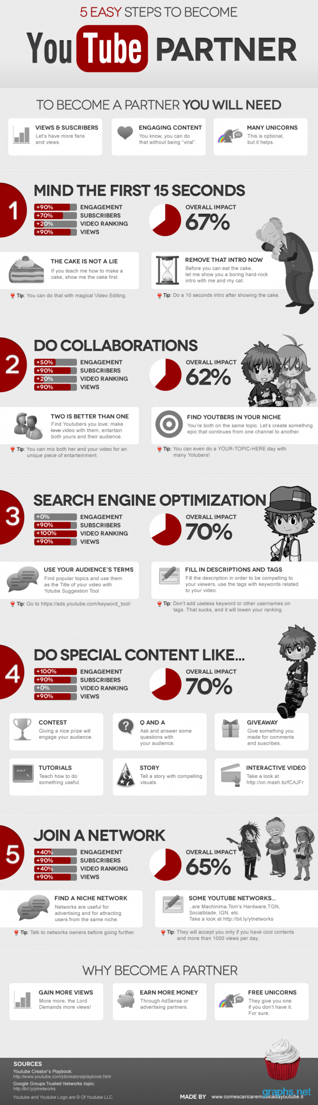 Easy Steps to Become YouTube Partner [infographic]