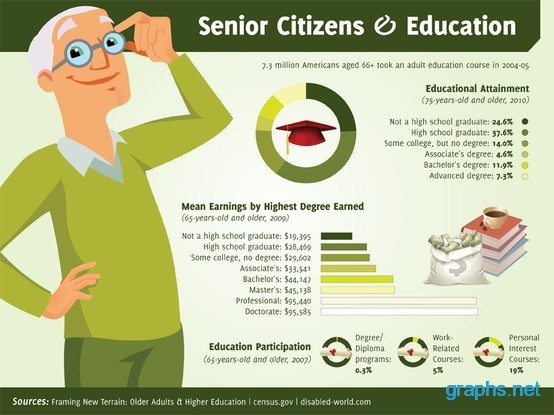 Education and Senior Citizens