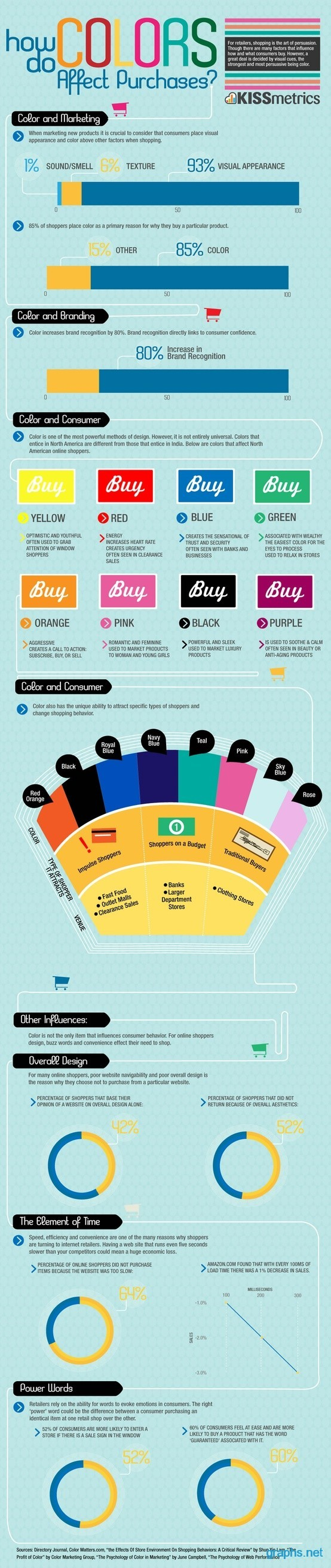 Effects of Colors on Purchases