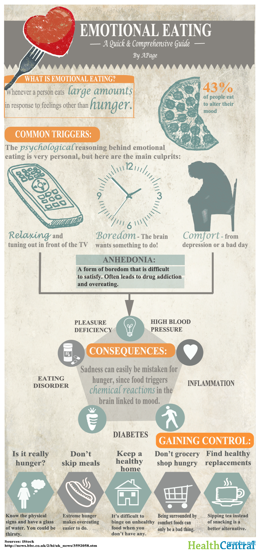 Emotional Eating Facts