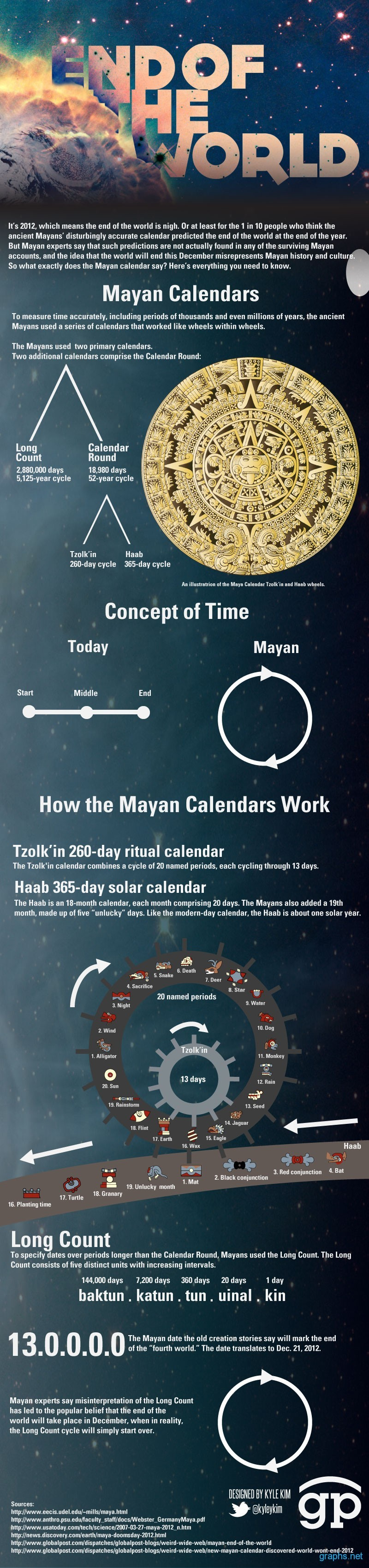 End of the World 2012 Mayan