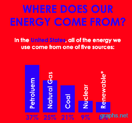 Energy Sources in the U.S.