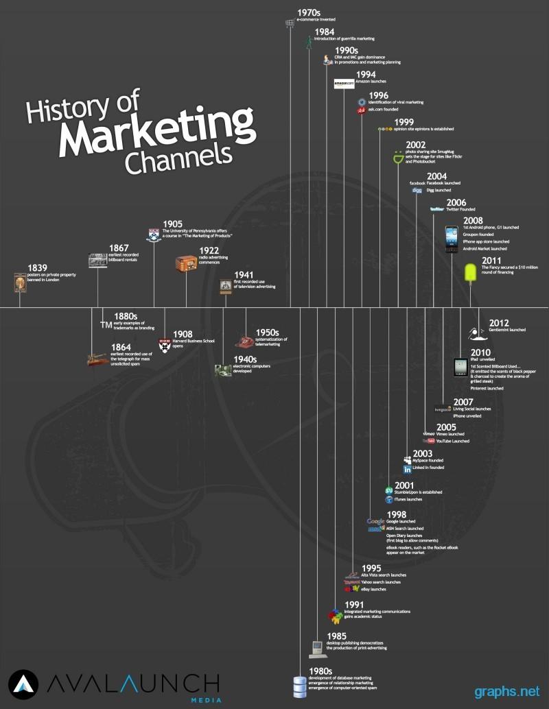 Evolution of Marketing Channels