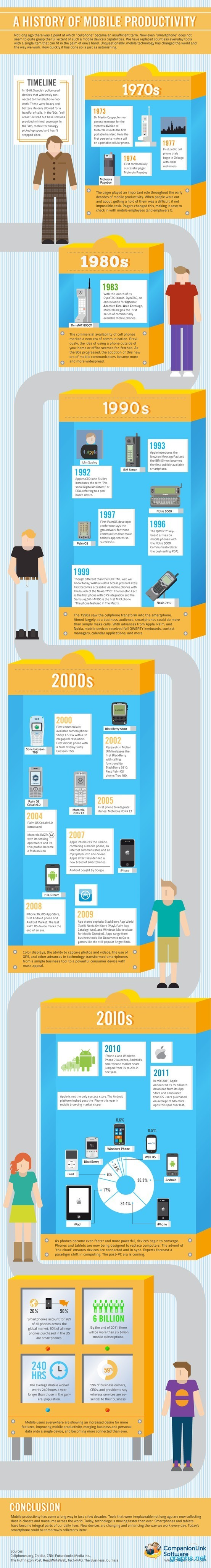 Evolution of Mobile Productivity