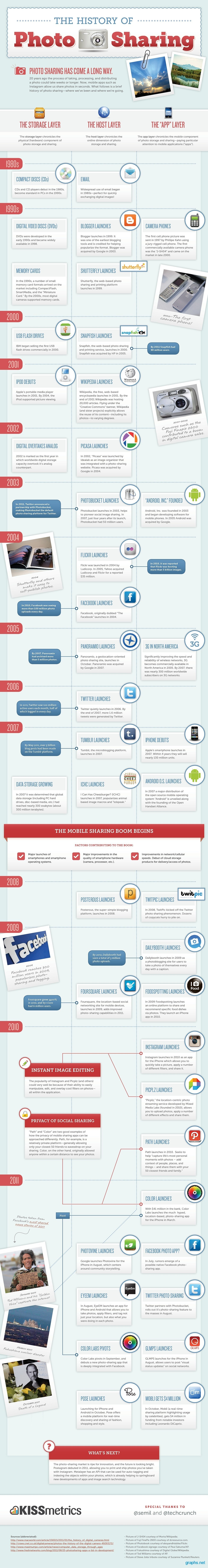 Evolution of Photo Sharing