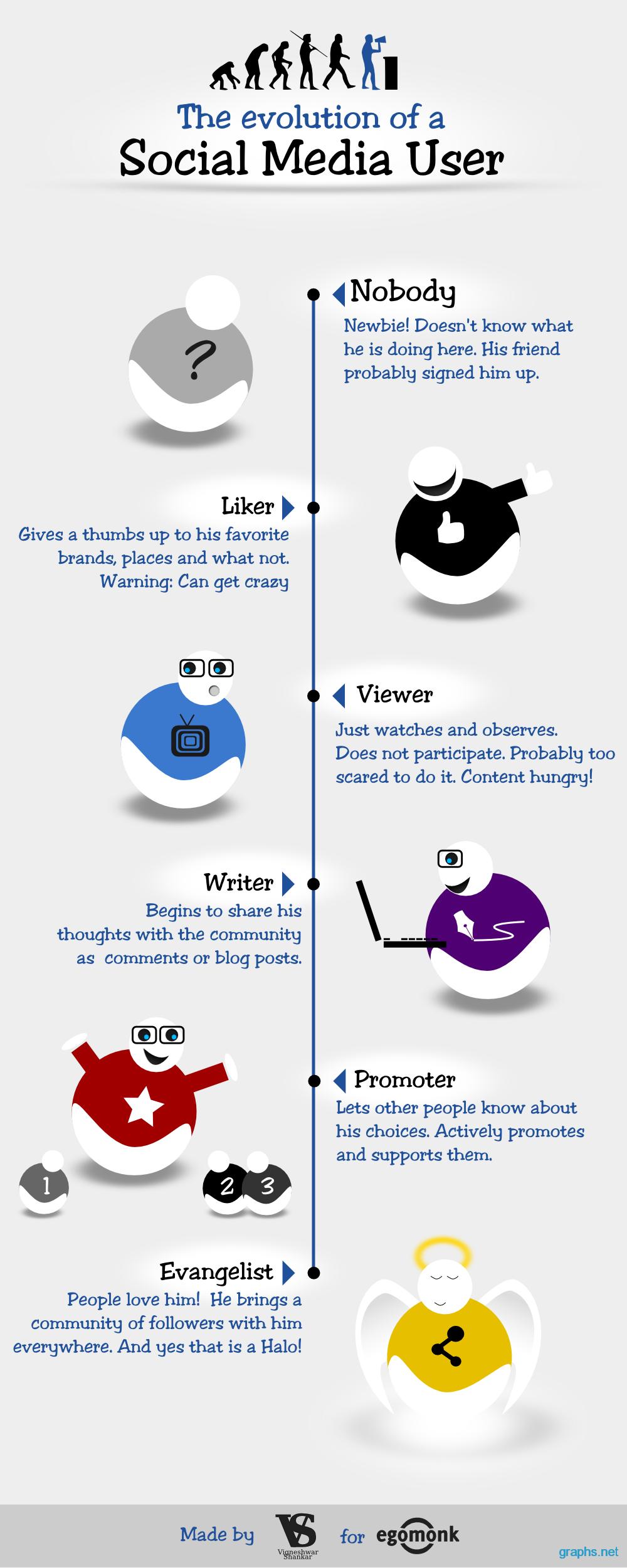 Evolution of Social Media User