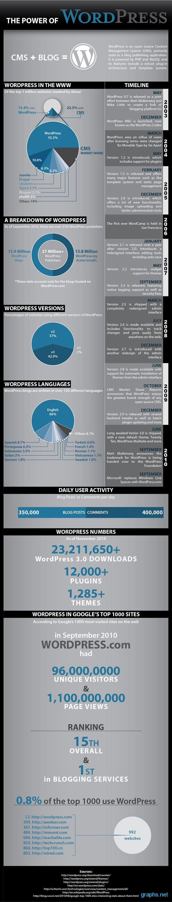 Evolution of Wordpress