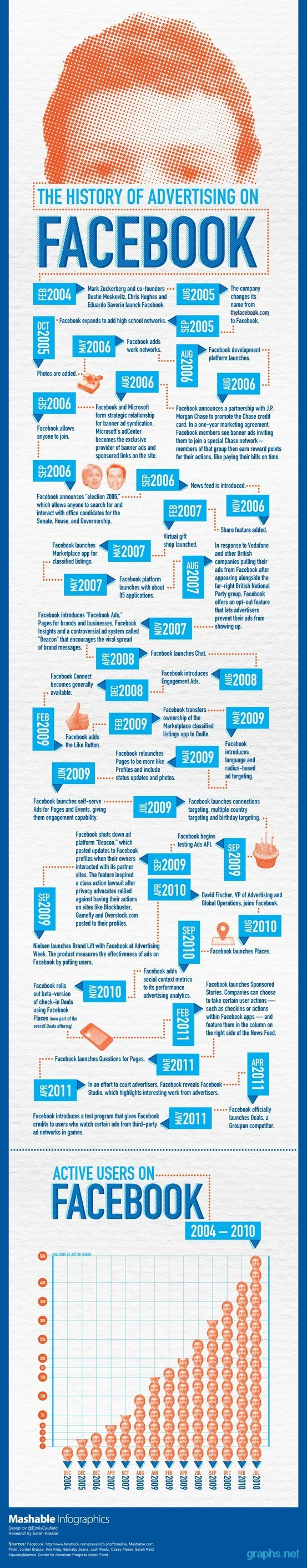 Facebook Advertising History and Timeline