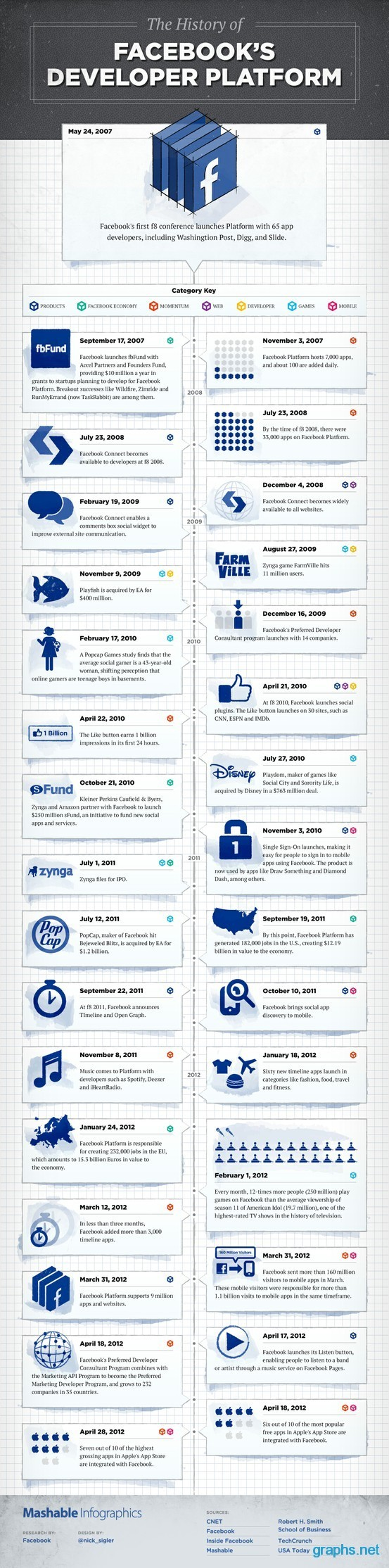 Facebook Developer Platform History