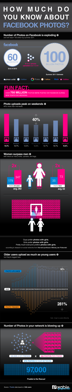 Facebook Photosharing Statistics