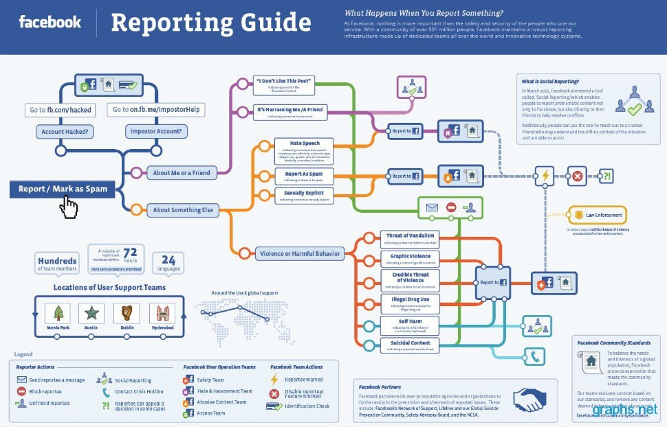 Facebook Reporting Guide