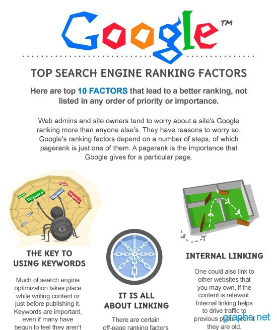 Factors for Search Engine Rankings